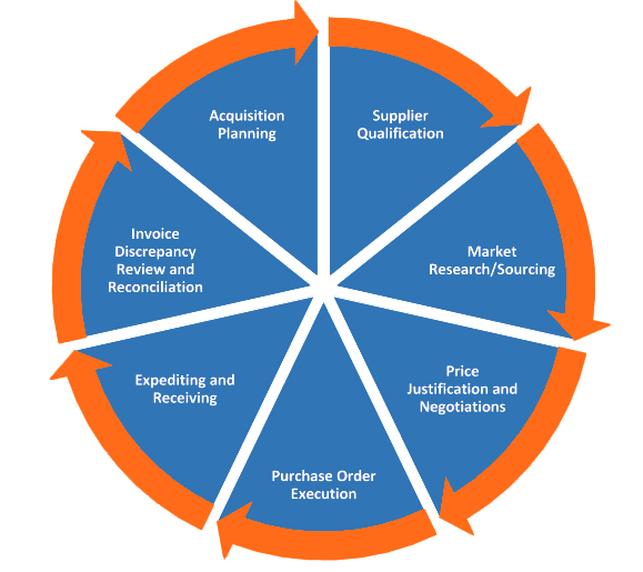 MSCS Outsourcing Wheel